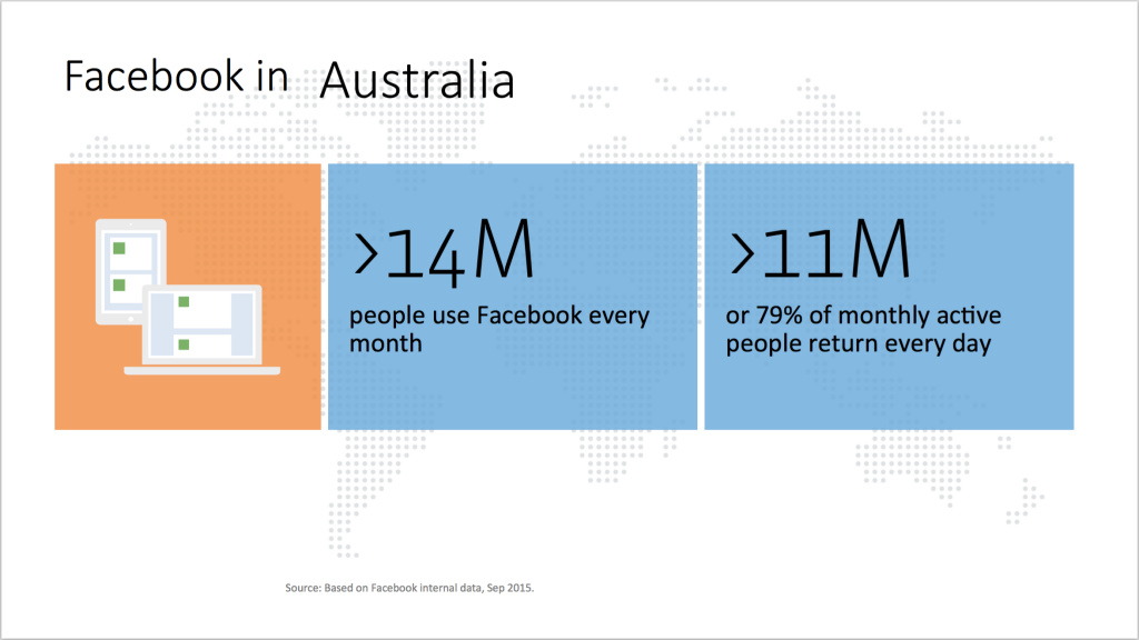 Facebook in Australia, total users data (Source: Facebook, September 2015).
