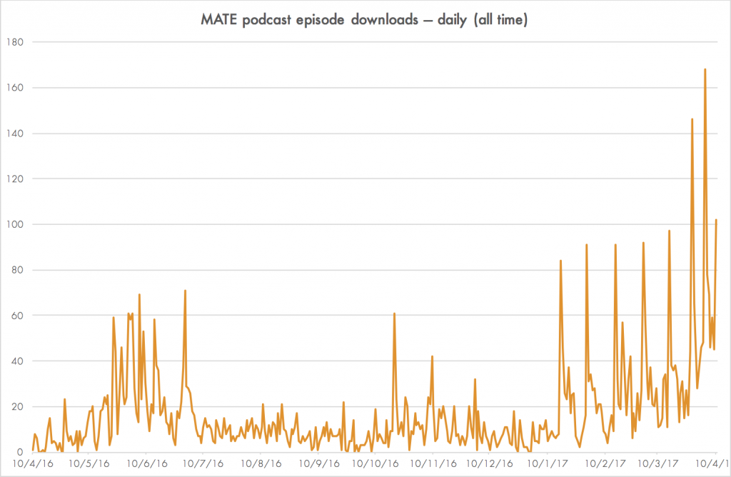 MATE podcast episode downloads — daily (10 April 2016–10 April 2017)